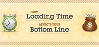 Website Load Time and The Need for Speed [Infographic]
